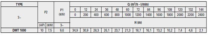 Máy bơm hố móng Pentax DMT 1000 bảng thông số kỹ thuật