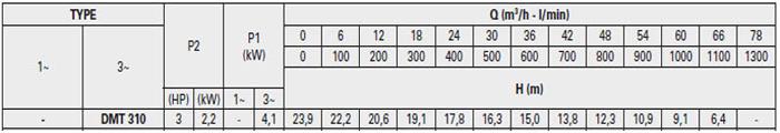 Máy bơm hố móng Pentax DMT 310 bảng thông số kỹ thuật