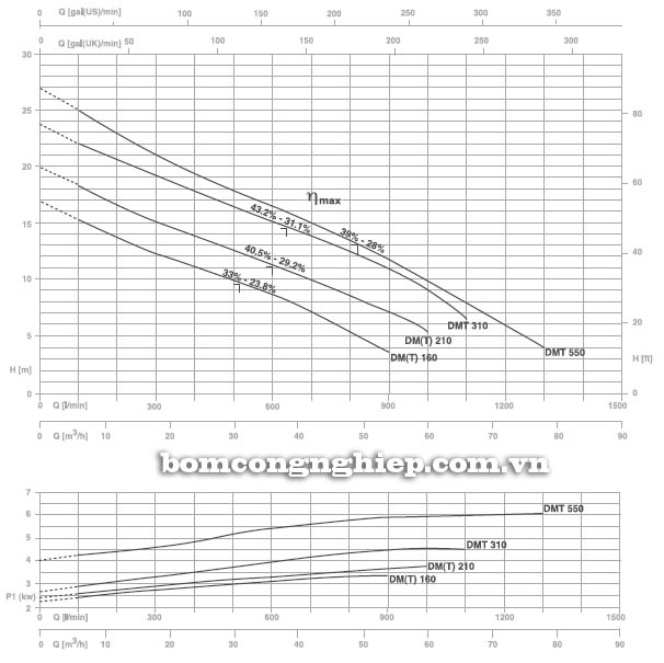 Máy bơm hố móng Pentax DMT 310 biểu đồ lưu lượng
