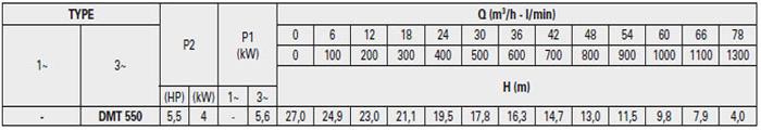 Máy bơm hố móng Pentax DMT 550 bảng thông số kỹ thuật