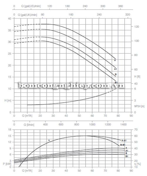 Máy bơm Pentax CM 50-160A biểu đồ lưu lượng