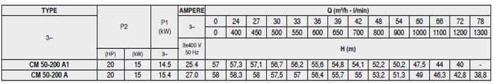 Máy bơm Pentax CM 50-200A bảng thông số kỹ thuật