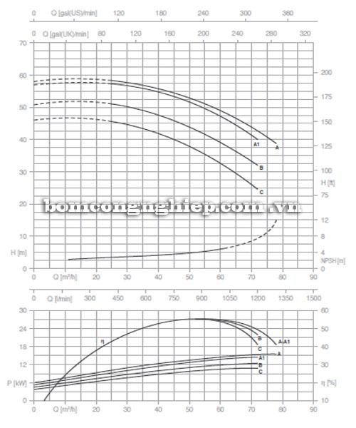 Máy bơm Pentax CM 50-200A biểu đồ lưu lượng