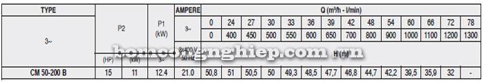 Máy bơm Pentax CM 50-200B bảng thông số kỹ thuật