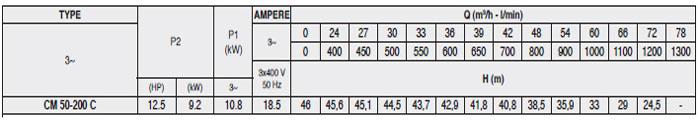 Máy bơm Pentax CM 50-200C bảng thông số kỹ thuật