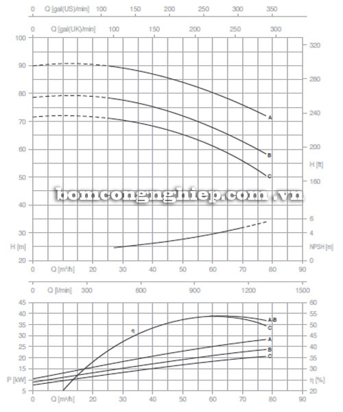 Máy bơm Pentax CM 50-250A biểu đồ lưu lượng