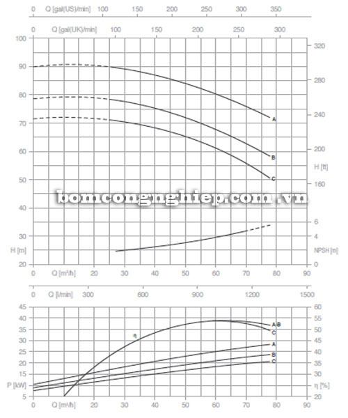 Máy bơm Pentax CM 50-250B biểu đồ lưu lượng cột áp