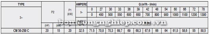 Máy bơm Pentax CM 50-250C bảng thông số kỹ thuật