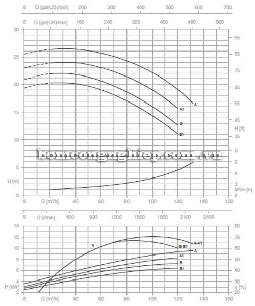 Máy bơm Pentax CM 65-125B biểu đồ lưu lượng