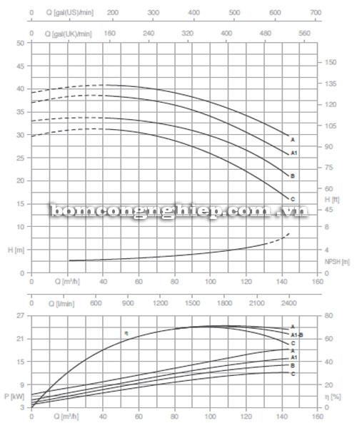 Máy bơm Pentax CM 65-160B biểu đồ lưu lượng