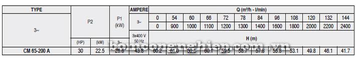Máy bơm Pentax CM 65-200A bảng thông số kỹ thuật