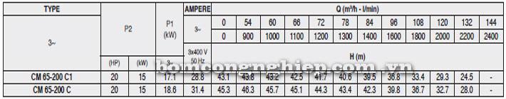Máy bơm Pentax CM 65-200C bảng thông số kỹ thuật