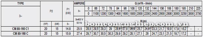 Máy bơm Pentax CM 80-160C bảng thông số kỹ thuật