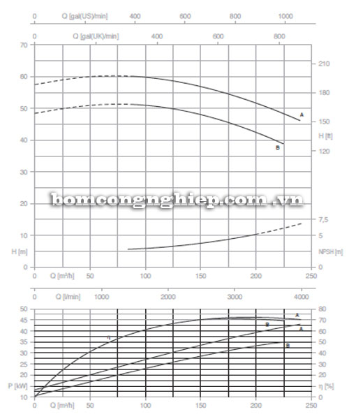 Máy bơm Pentax CM 80-200A biểu đồ lưu lượng