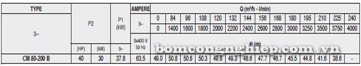 Máy bơm Pentax CM 80-200B bảng thông số kỹ thuật