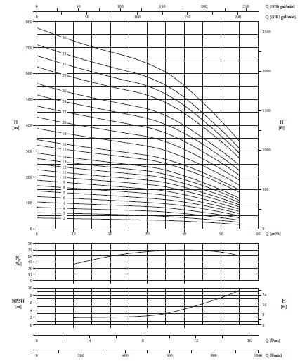 Bơm chìm giếng khoan Pentax RG8B biểu đồ lưu lượng
