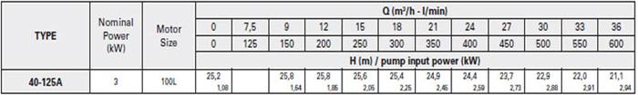 Bơm ly tâm trục rời Pentax CA 40-125A bảng thông số kỹ thuật