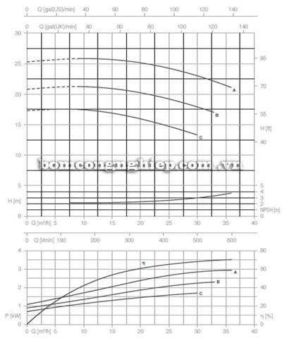 Bơm ly tâm trục rời Pentax CA 40-125A biểu đồ lưu lượng