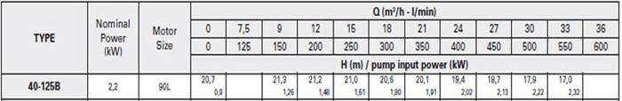 Bơm ly tâm trục rời Pentax CA 40-125B bảng thông số kỹ thuật
