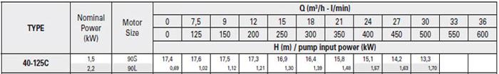 Bơm ly tâm trục rời Pentax CA 40-125C bảng thông số kỹ thuật