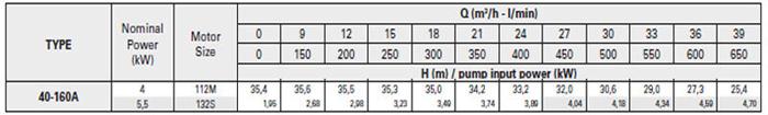 Bơm ly tâm trục rời Pentax CA 40-160A bảng thông số kỹ thuật