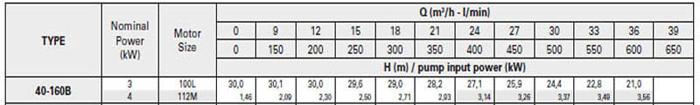 Bơm ly tâm trục rời Pentax CA 40-160B bảng thông số kỹ thuật