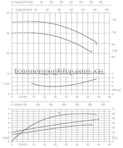 Bơm ly tâm trục rời Pentax CA 40-160B biểu đồ lưu lượng