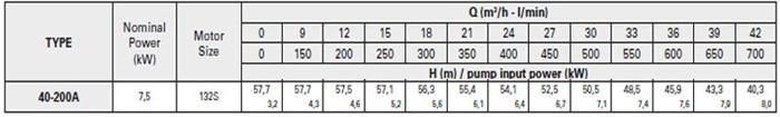 Bơm ly tâm trục rời Pentax CA 40-200A bảng thông số kỹ thuật