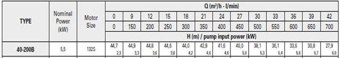 Bơm ly tâm trục rời Pentax CA 40-200B bảng thông số kỹ thuật
