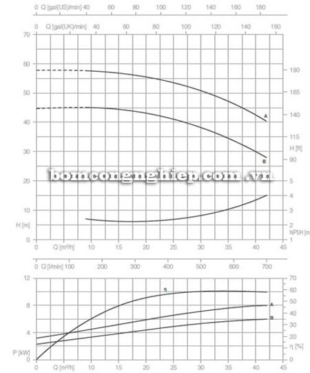 Bơm ly tâm trục rời Pentax CA 40-200B biểu đồ lưu lượng