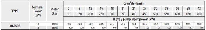 Bơm ly tâm trục rời Pentax CA 40-250B bảng thông số kỹ thuật