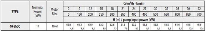 Bơm ly tâm trục rời Pentax CA 40-250C bảng thông số kỹ thuật
