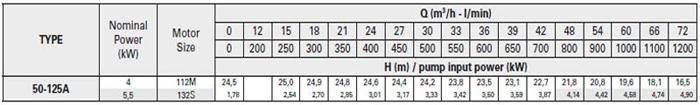 Bơm ly tâm trục rời Pentax CA 50-125A bảng thông số kỹ thuật