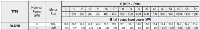 Bơm ly tâm trục rời Pentax CA 50-125B bảng thông số kỹ thuật