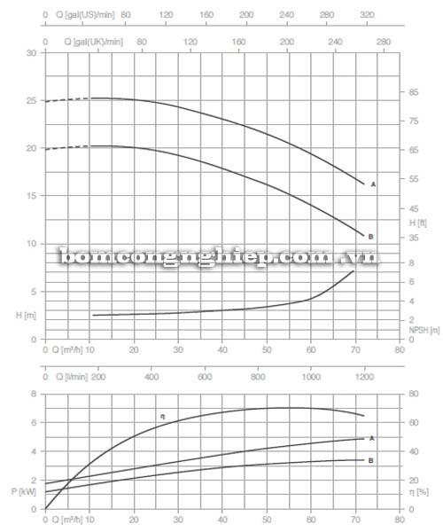 Bơm ly tâm trục rời Pentax CA 50-125B biểu đồ lưu lượng