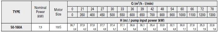 Bơm ly tâm trục rời Pentax CA 50-160A bảng thông số kỹ thuật