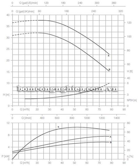Bơm ly tâm trục rời Pentax CA 50-160A biểu đồ lưu lượng