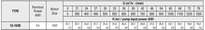 Bơm ly tâm trục rời Pentax CA 50-160B bảng thông số kỹ thuật