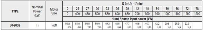 Bơm ly tâm trục rời Pentax CA 50-200B bảng thông số kỹ thuật