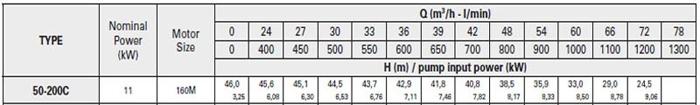 Bơm ly tâm trục rời Pentax CA 50-200C bảng thông số kỹ thuật