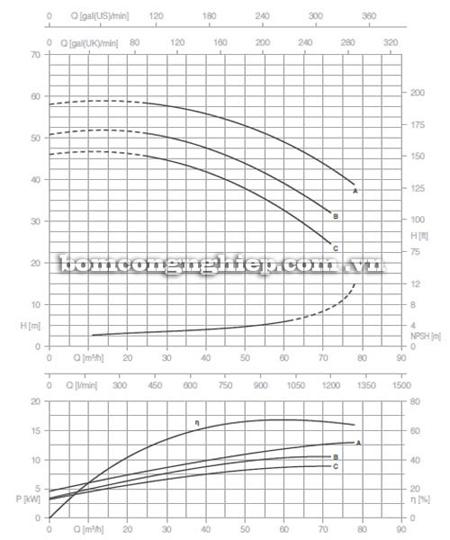 Bơm ly tâm trục rời Pentax CA 50-200C biểu đồ lưu lượng