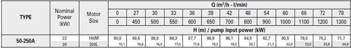 Bơm ly tâm trục rời Pentax CA 50-250A bảng thông số kỹ thuật