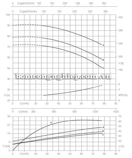 Bơm ly tâm trục rời Pentax CA 50-250A biểu đồ lưu lượng