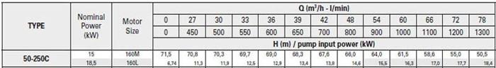 Bơm ly tâm trục rời Pentax CA 50-250C bảng thông số kỹ thuật