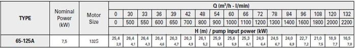 Bơm ly tâm trục rời Pentax CA 65-125A bảng thông số kỹ thuật