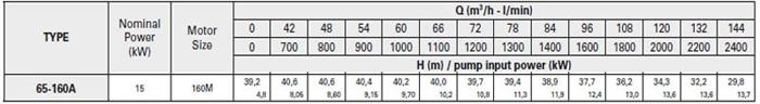 Bơm ly tâm trục rời Pentax CA 65-160A bảng thông số kỹ thuật