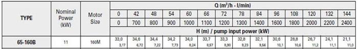 Bơm ly tâm trục rời Pentax CA 65-160B bảng thông số kỹ thuật
