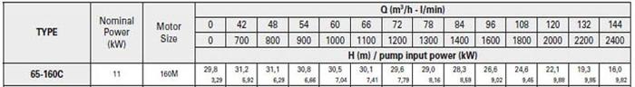 Bơm ly tâm trục rời Pentax CA 65-160C bảng thông số kỹ thuật
