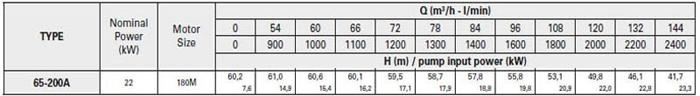 Bơm ly tâm trục rời Pentax CA 65-200A bảng thông số kỹ thuật