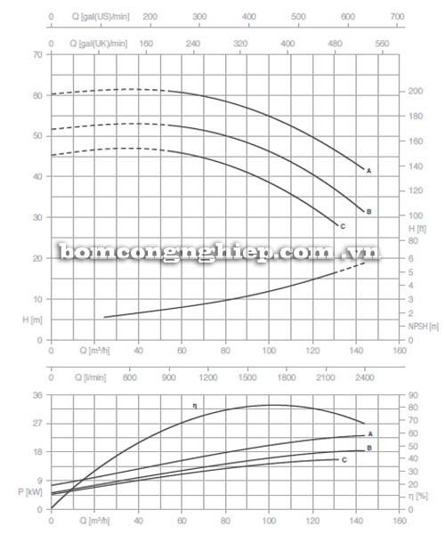 Bơm ly tâm trục rời Pentax CA 65-200A biểu đồ lưu lượng